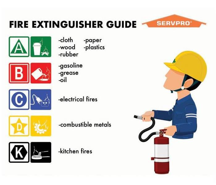 cartoon character with info about fire extinguishers
